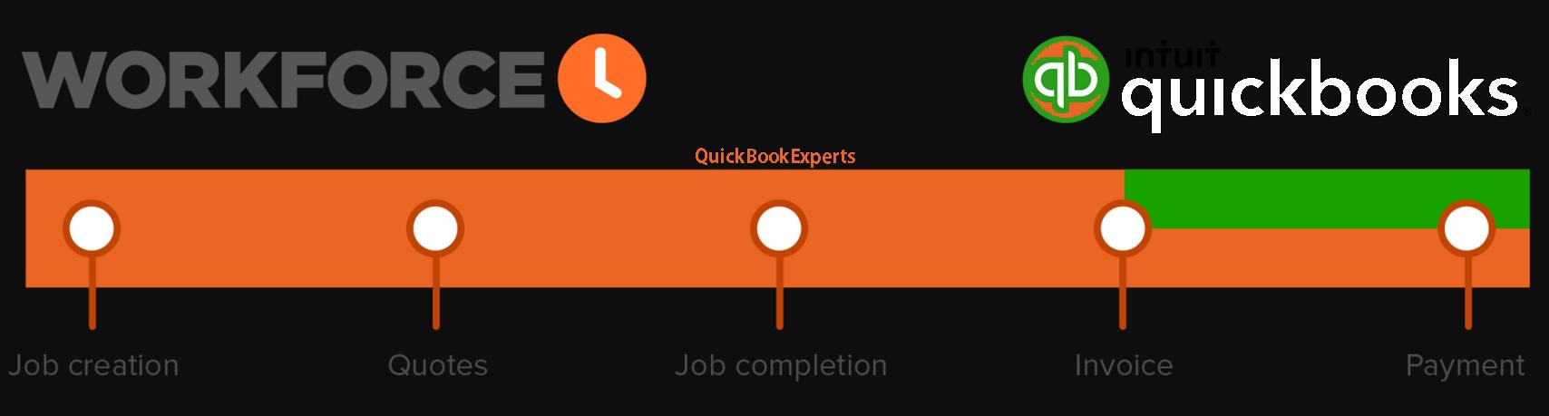 QuickBooks WorkForce Not Working